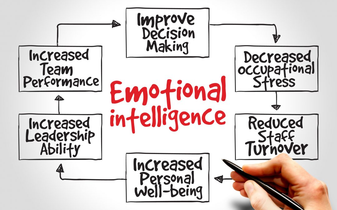 Why EQ at the workplace will increase your performance, productivity, and well-being